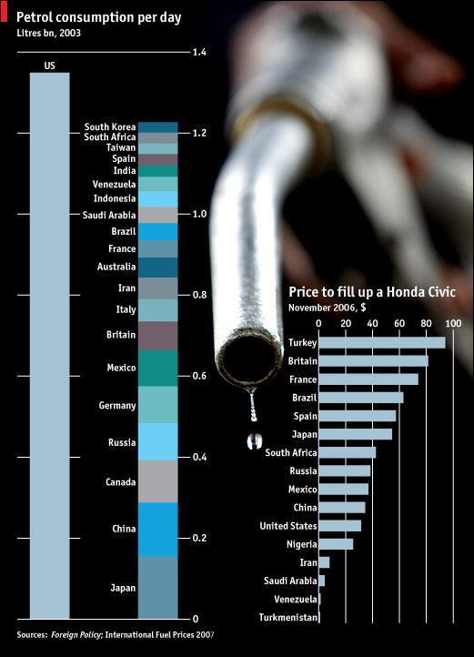 petrol_demand_by_nation.jpg