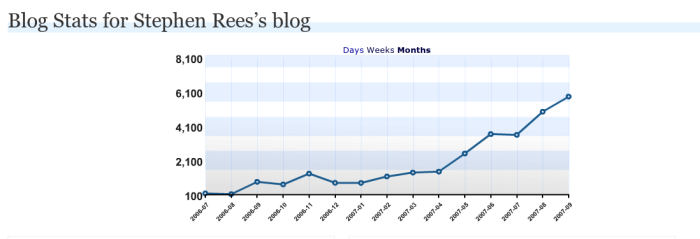 blog-stats-200709.png