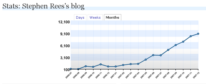 blogstats-end-2007.png