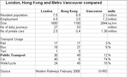 comparative-statistics-gvrd-hk-lon.png