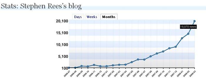 blogstatsmar.jpg