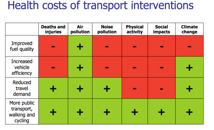 Health costs of transport interventions