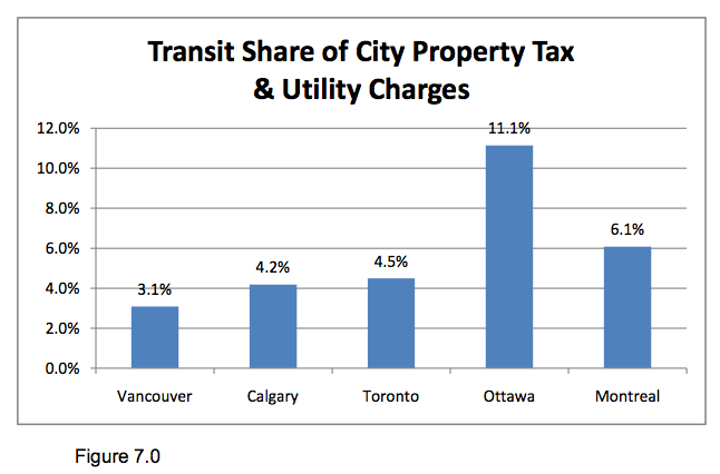 Transit share of City Property Tax and Utility Charges