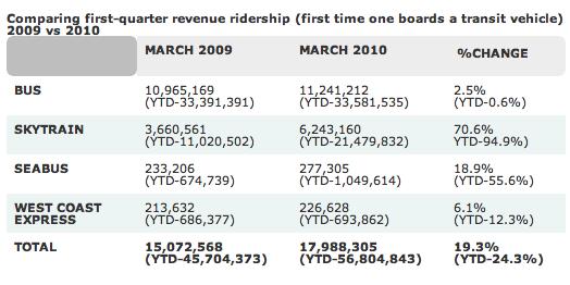 Translink ridership data