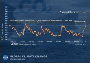 Global Climate Change NSA graph