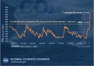 Global Climate Change NSA graph