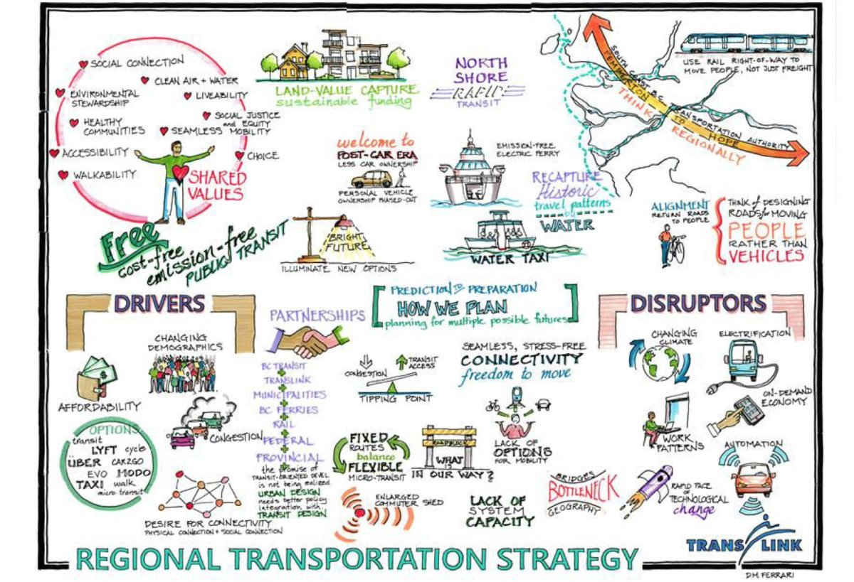 Regional Transportation Strategy   Stephen Rees's blog